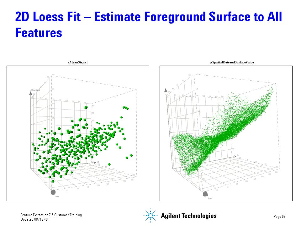 2D Loess Fit – Estimate Foreground Surface to All Features