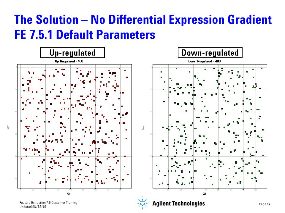 The Solution – No Differential Expression Gradient FE 7. 5