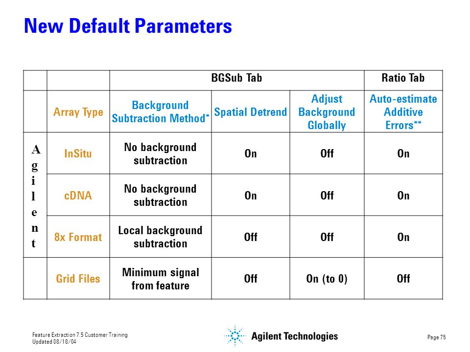 New Default Parameters