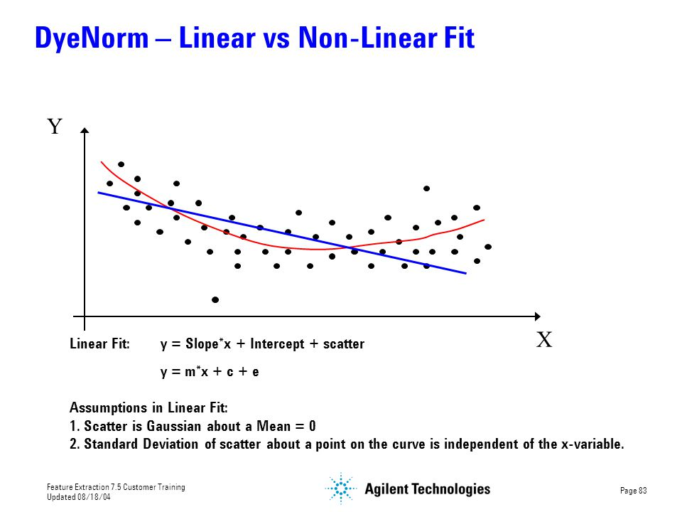DyeNorm – Linear vs Non-Linear Fit