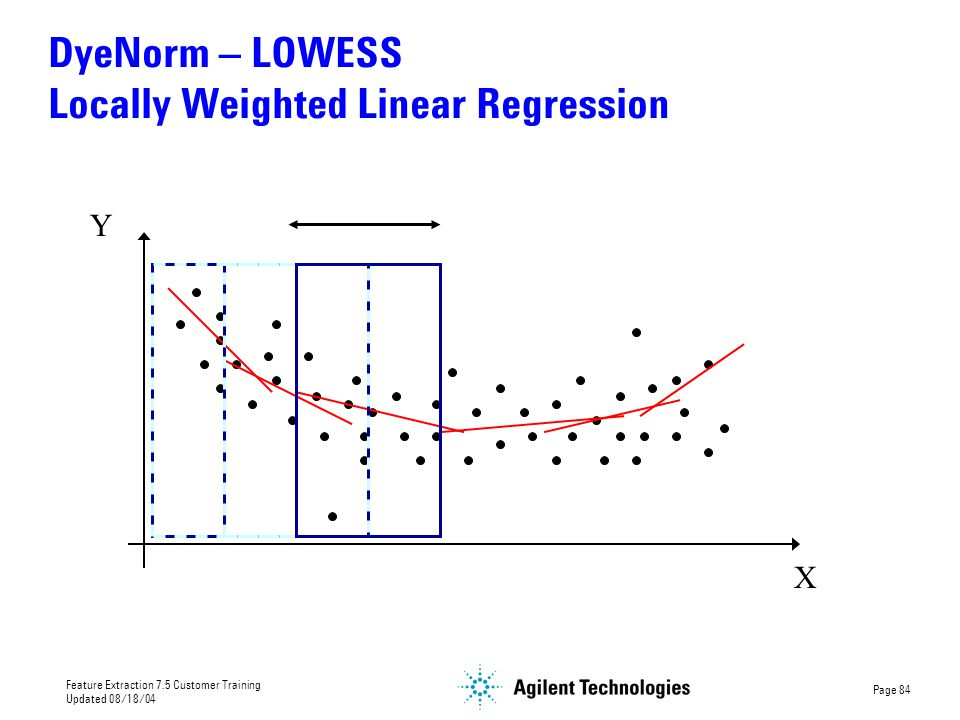 DyeNorm – LOWESS Locally Weighted Linear Regression