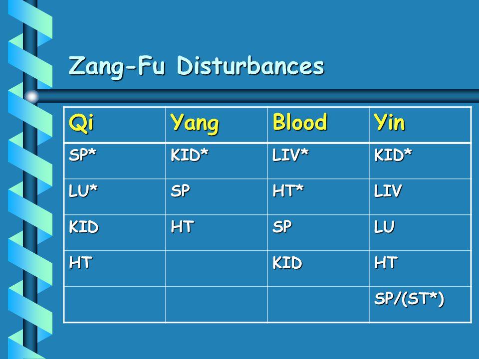 Zang-Fu Disturbances Qi Yang Blood Yin SP* KID* LIV* LU* SP HT* LIV