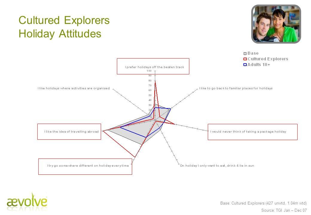 Cultured Explorers Holiday Attitudes