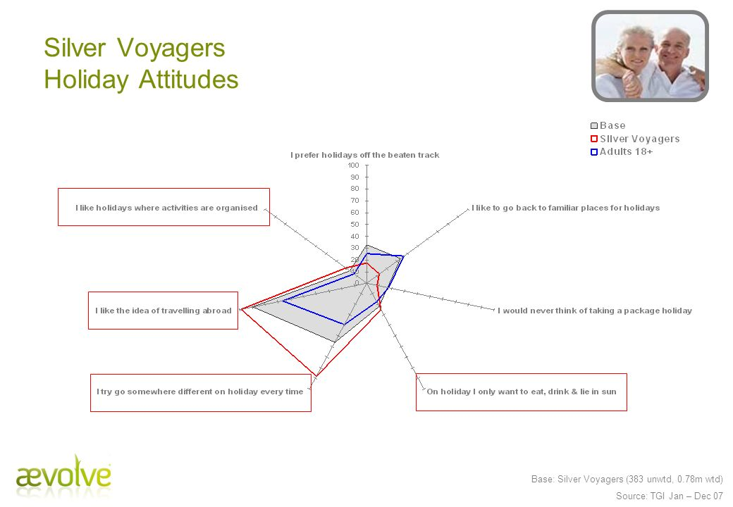 Silver Voyagers Holiday Attitudes