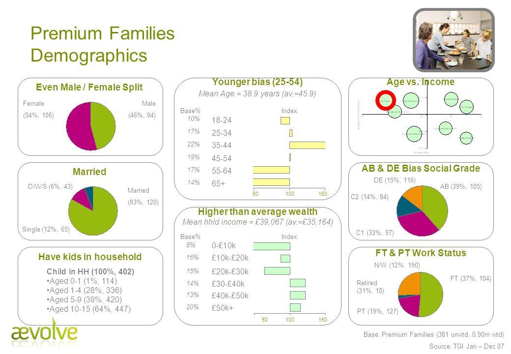 Premium Families Demographics