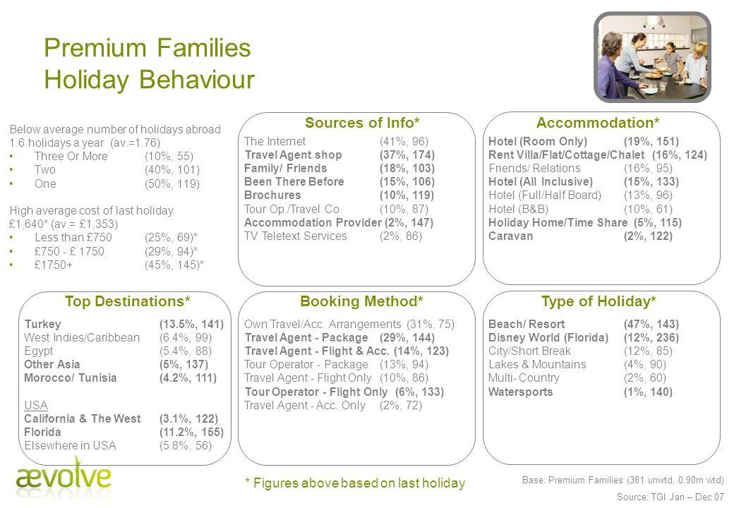 Premium Families Holiday Behaviour