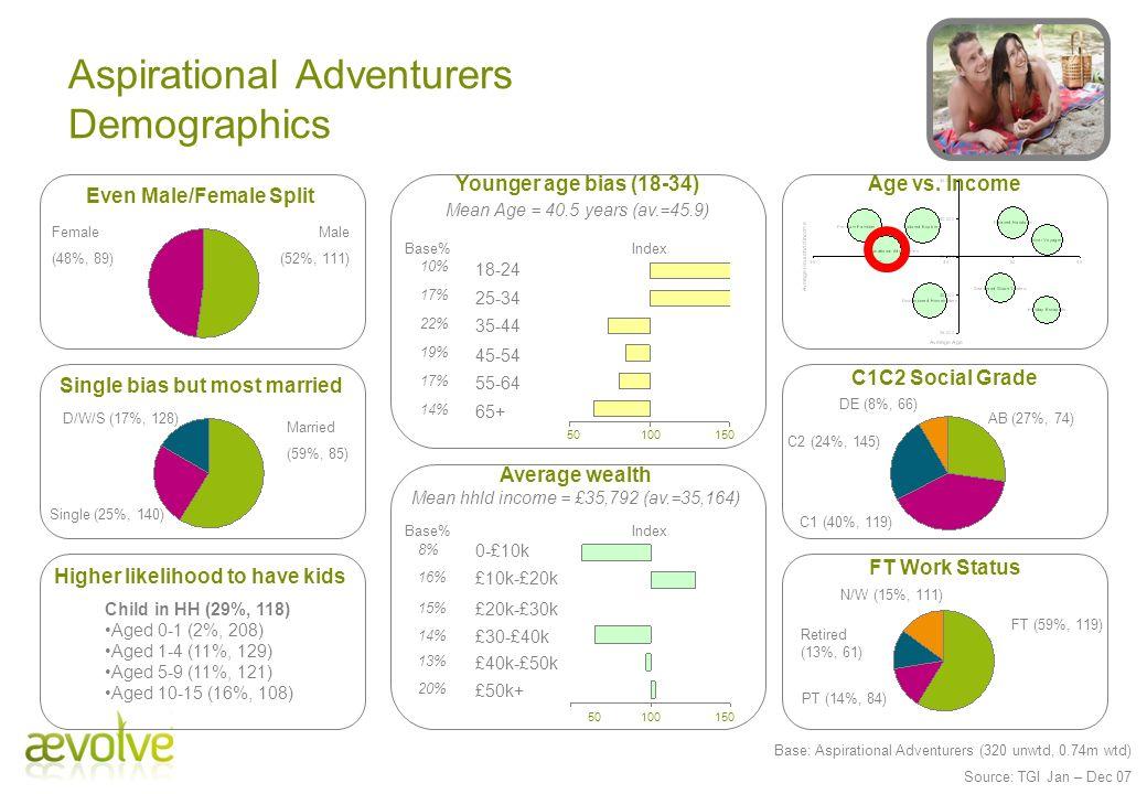Aspirational Adventurers Demographics