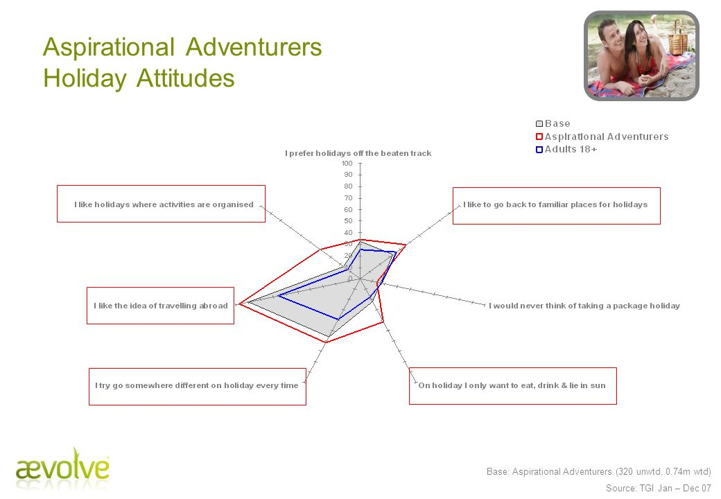 Aspirational Adventurers Holiday Attitudes