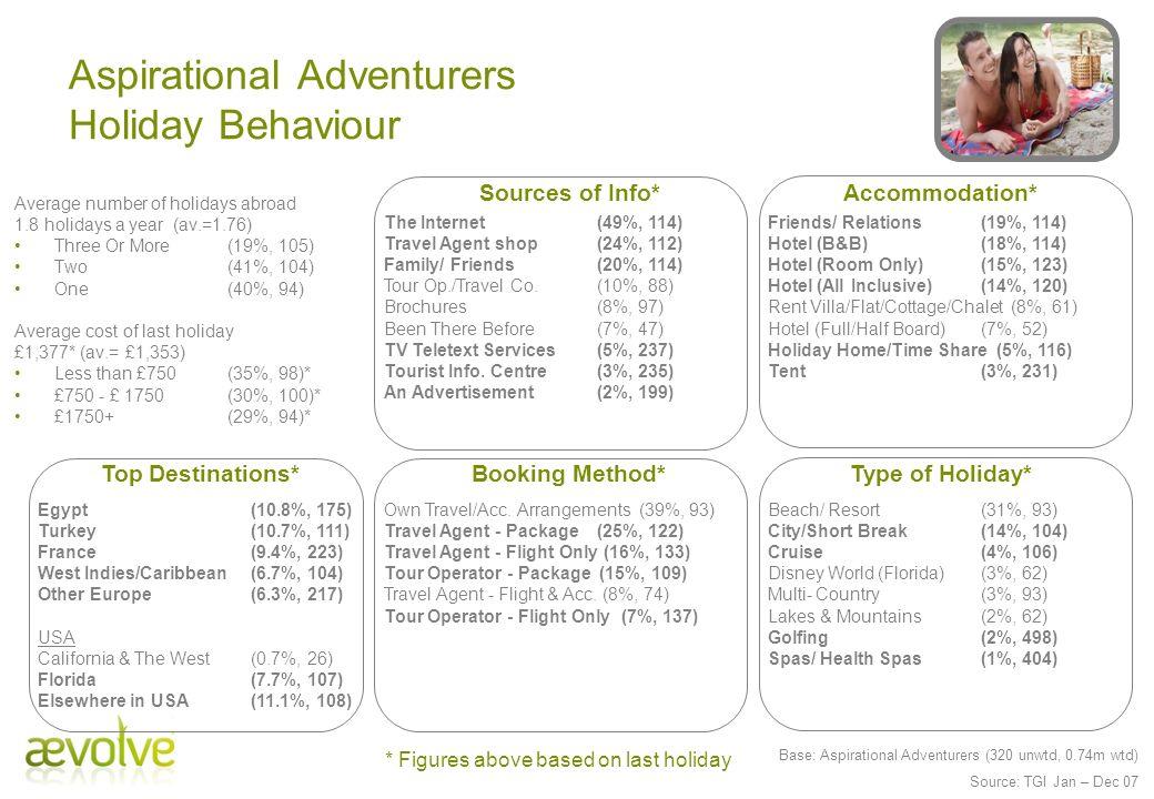 Aspirational Adventurers Holiday Behaviour