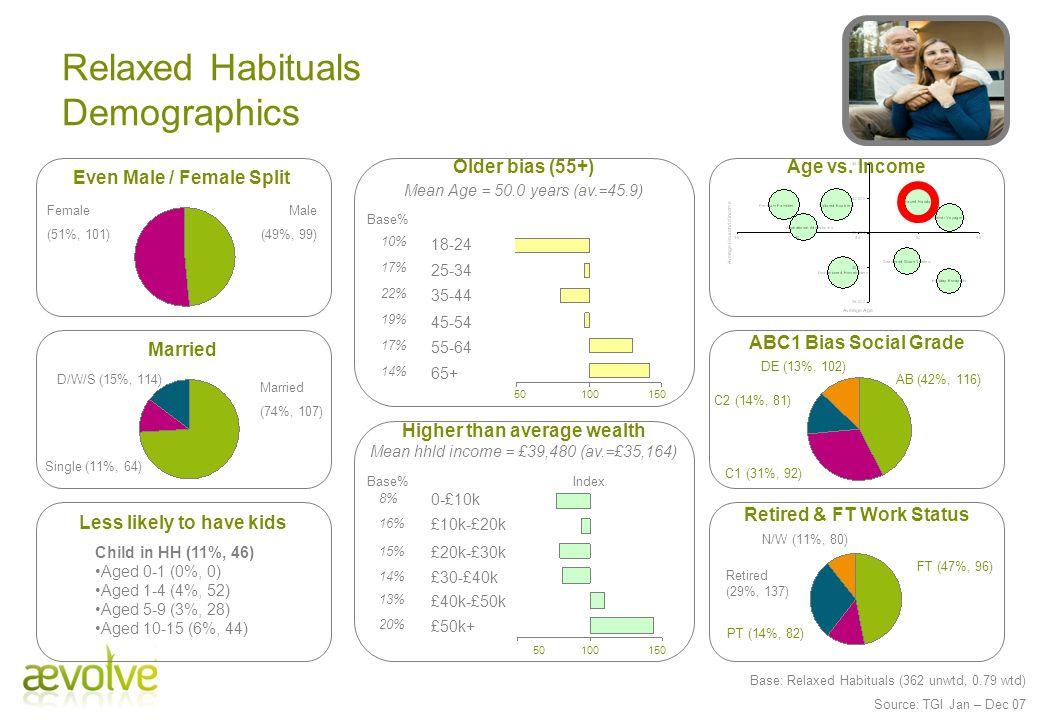 Relaxed Habituals Demographics