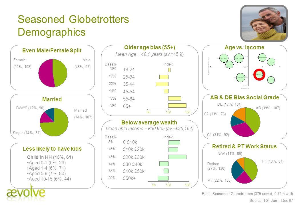 Seasoned Globetrotters Demographics