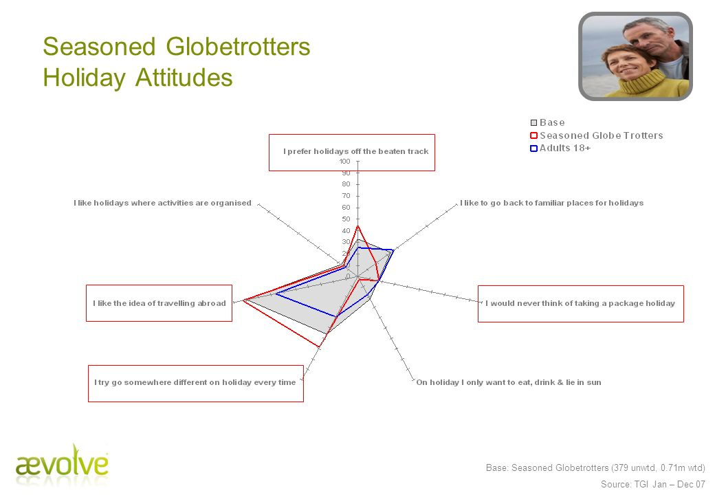 Seasoned Globetrotters Holiday Attitudes