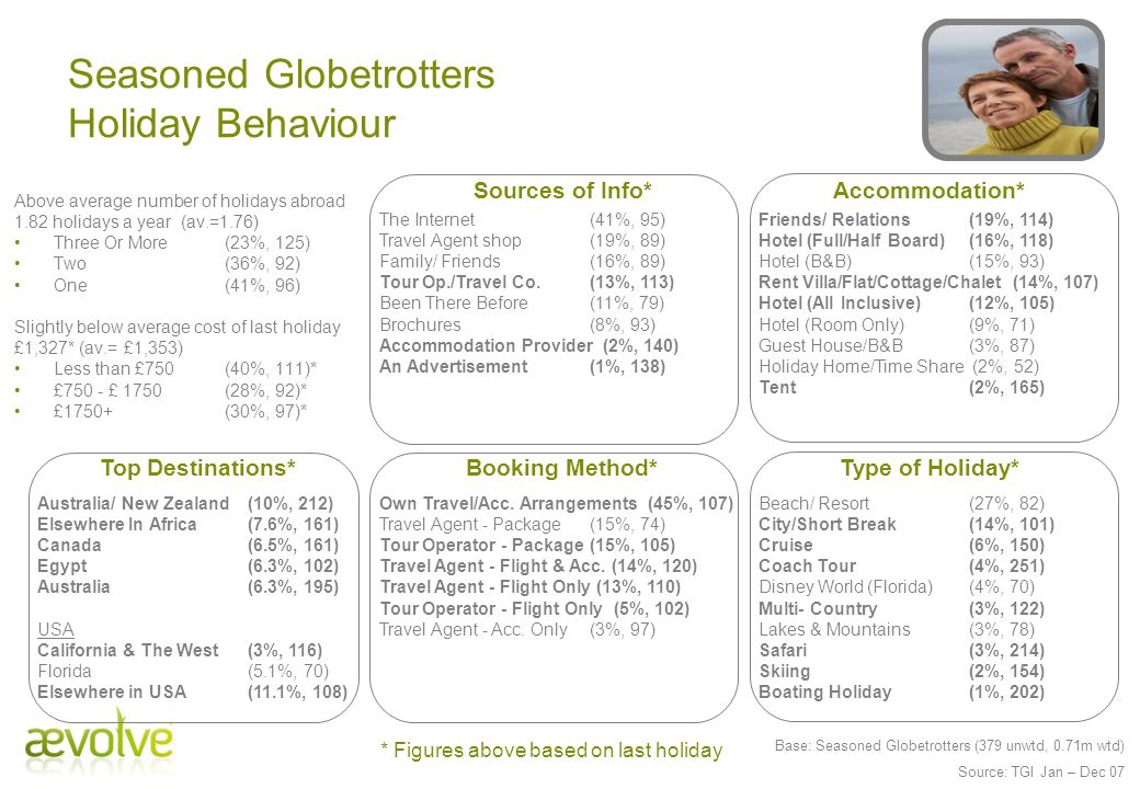 Seasoned Globetrotters Holiday Behaviour