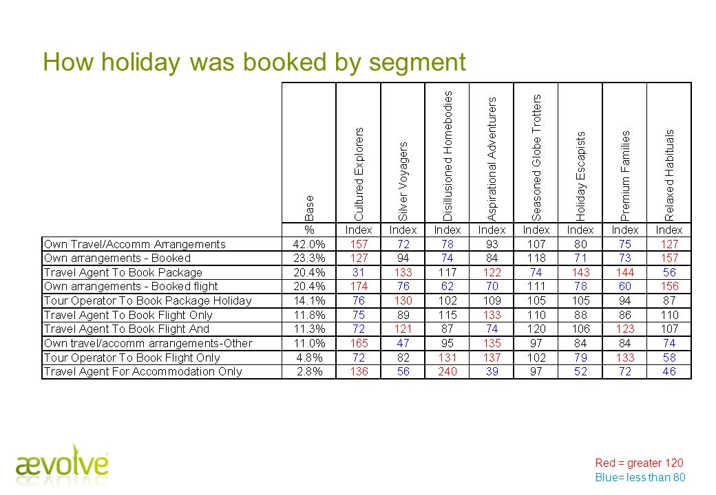 How holiday was booked by segment