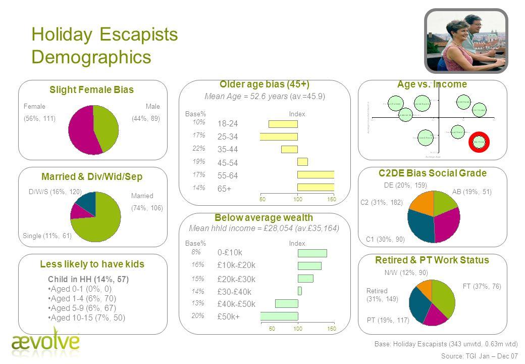 Holiday Escapists Demographics
