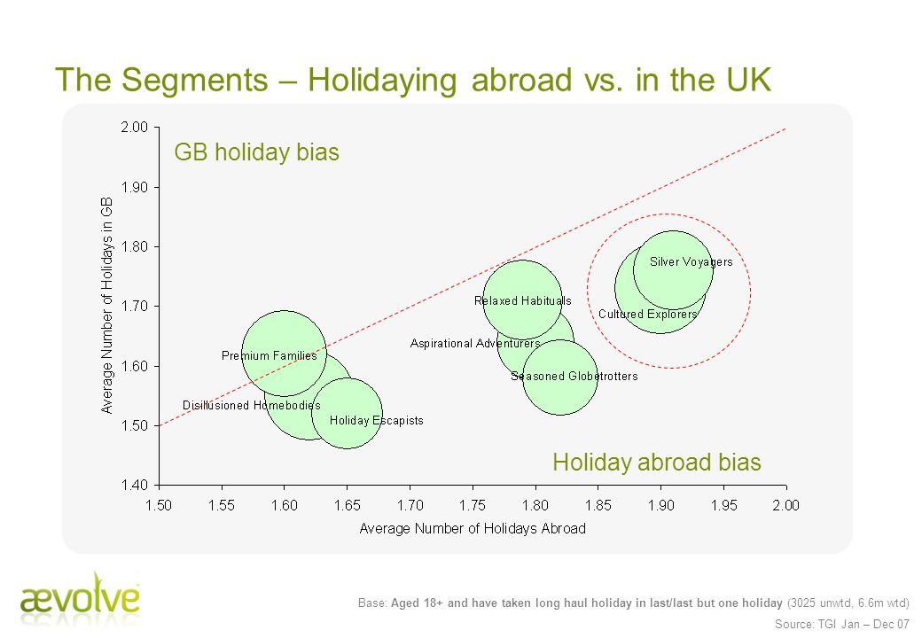 The Segments – Holidaying abroad vs. in the UK