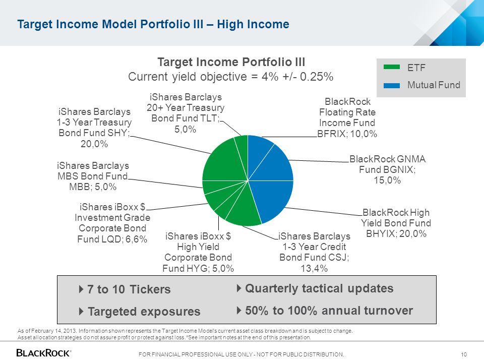 Target Income Model Portfolio III – High Income