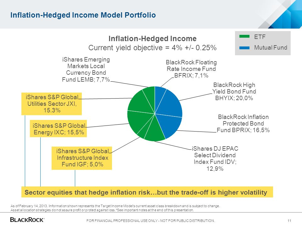 Inflation-Hedged Income Model Portfolio