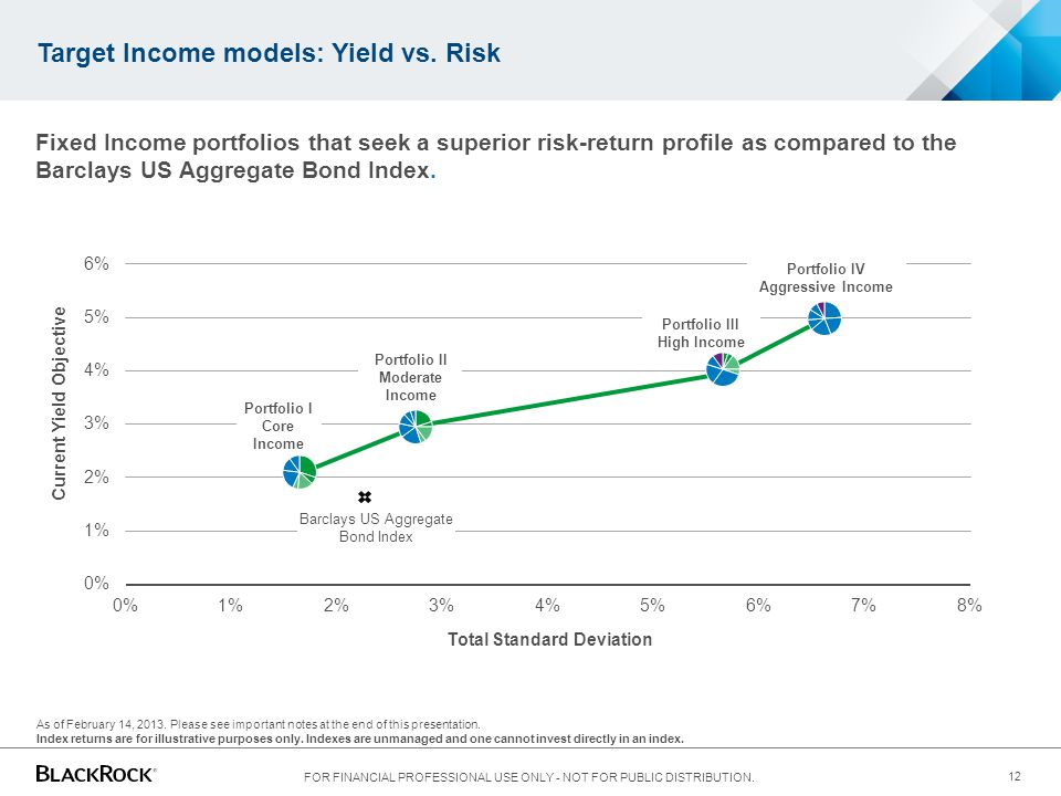 Target Income models: Yield vs. Risk
