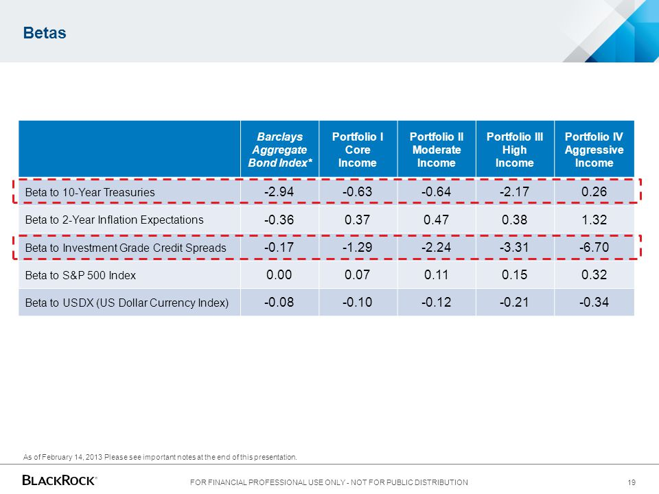 Betas Barclays Aggregate Bond Index* Portfolio I Core Income. Portfolio II Moderate Income. Portfolio III High Income.