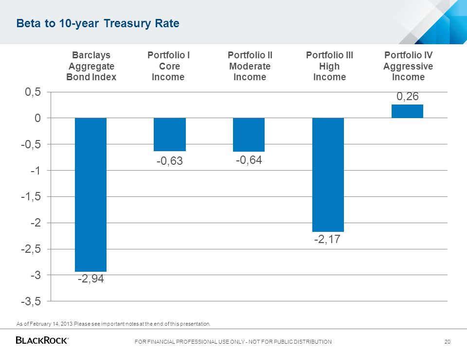 Beta to 10-year Treasury Rate