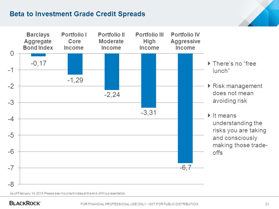 Beta to Investment Grade Credit Spreads