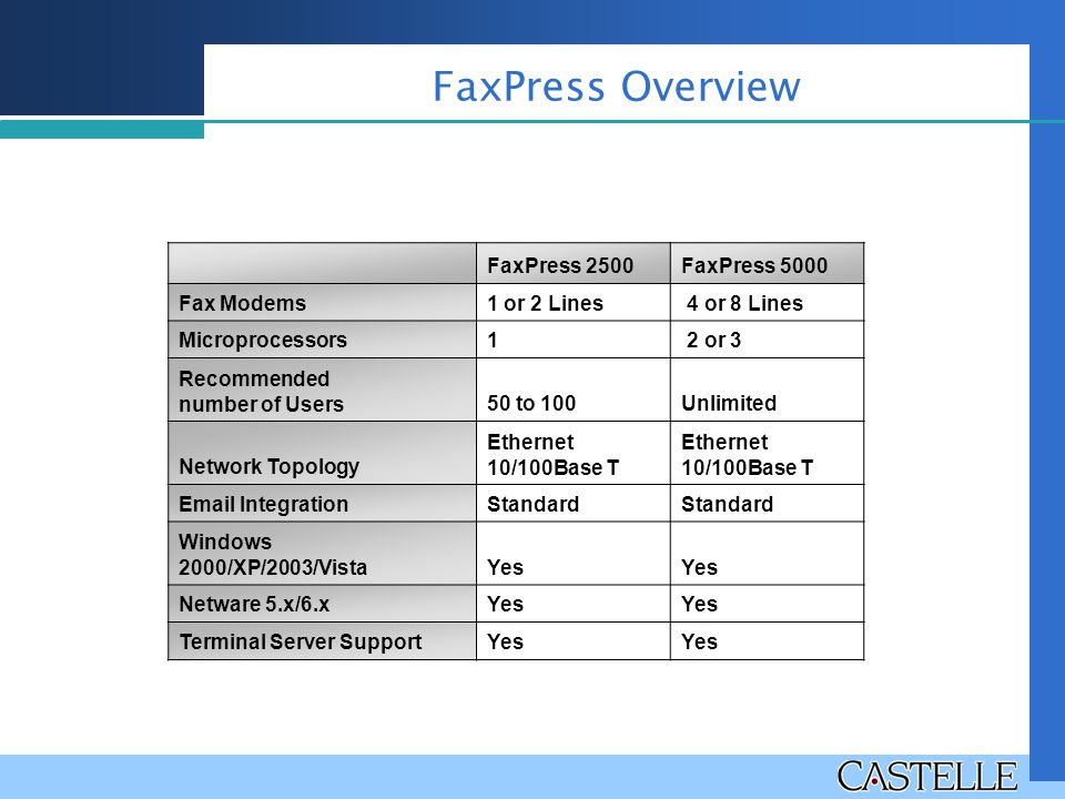 FaxPress Overview FaxPress 2500 FaxPress 5000 Fax Modems 1 or 2 Lines