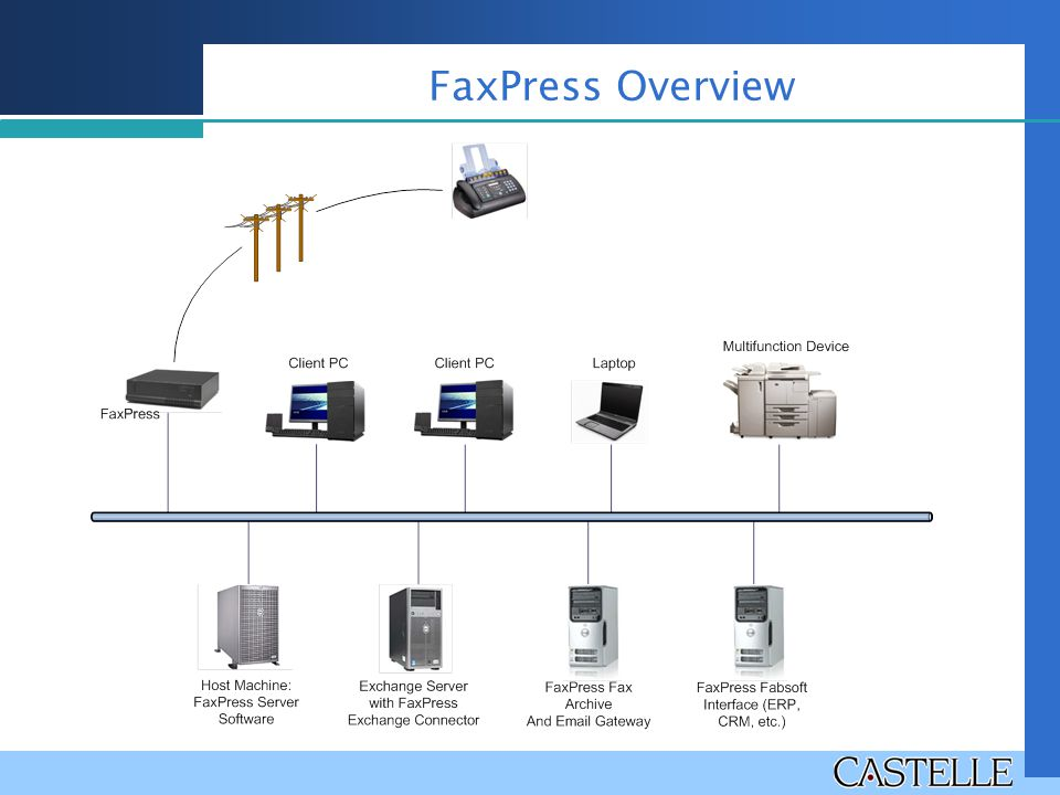 FaxPress Overview Diagram shows how FaxPress is incorporated in the network. Recommended to have Host machine separate from Gateway machine.