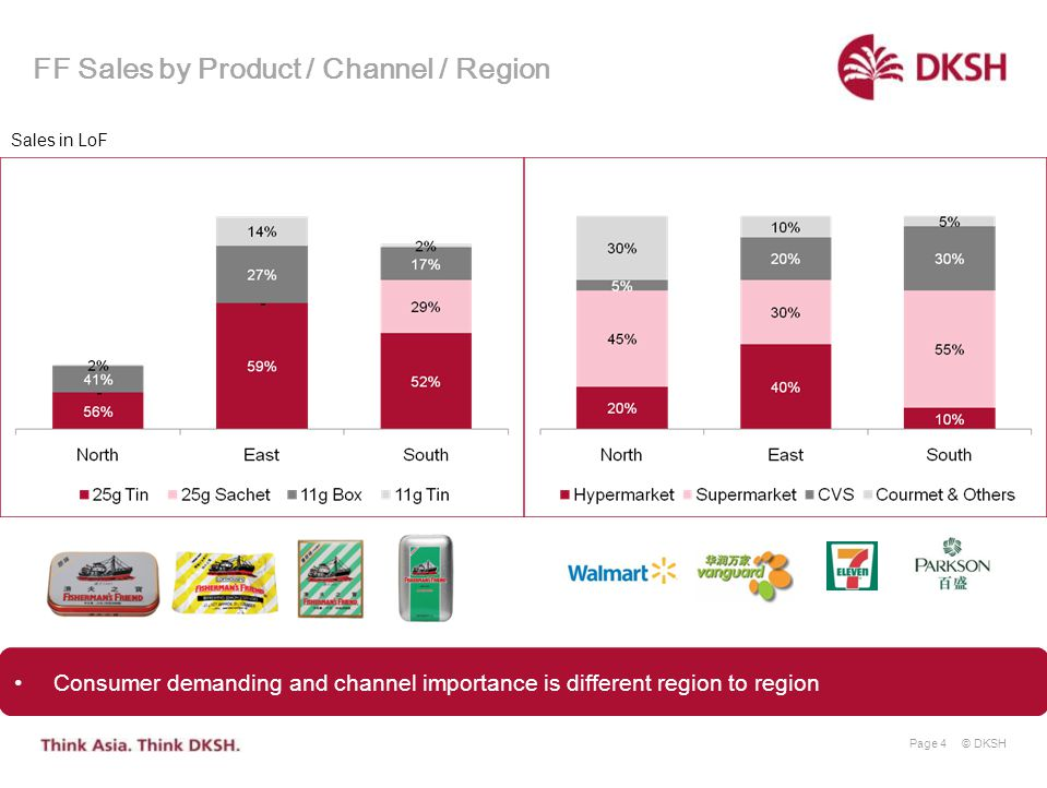 FF Sales by Product / Channel / Region