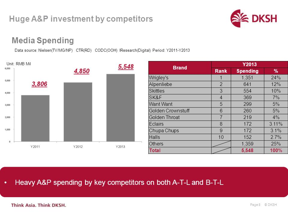 Huge A&P investment by competitors