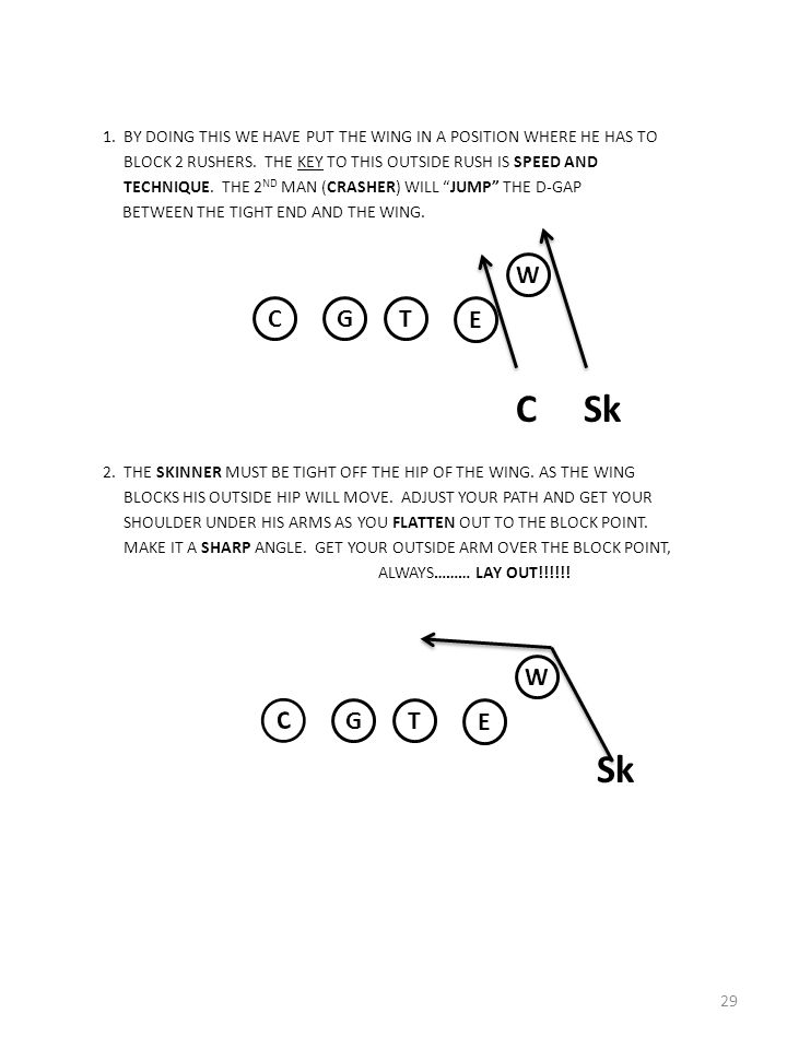 1. BY DOING THIS WE HAVE PUT THE WING IN A POSITION WHERE HE HAS TO BLOCK 2 RUSHERS. THE KEY TO THIS OUTSIDE RUSH IS SPEED AND TECHNIQUE. THE 2ND MAN (CRASHER) WILL JUMP THE D-GAP BETWEEN THE TIGHT END AND THE WING. C Sk 2. THE SKINNER MUST BE TIGHT OFF THE HIP OF THE WING. AS THE WING BLOCKS HIS OUTSIDE HIP WILL MOVE. ADJUST YOUR PATH AND GET YOUR SHOULDER UNDER HIS ARMS AS YOU FLATTEN OUT TO THE BLOCK POINT. MAKE IT A SHARP ANGLE. GET YOUR OUTSIDE ARM OVER THE BLOCK POINT, ALWAYS……… LAY OUT!!!!!! Sk