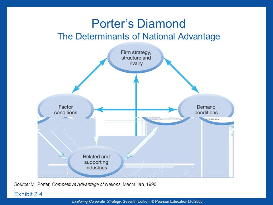 Porter's Diamond The Determinants of National Advantage
