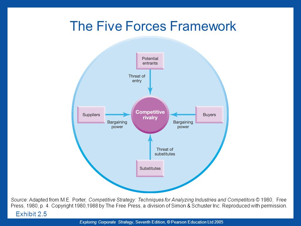 The Five Forces Framework