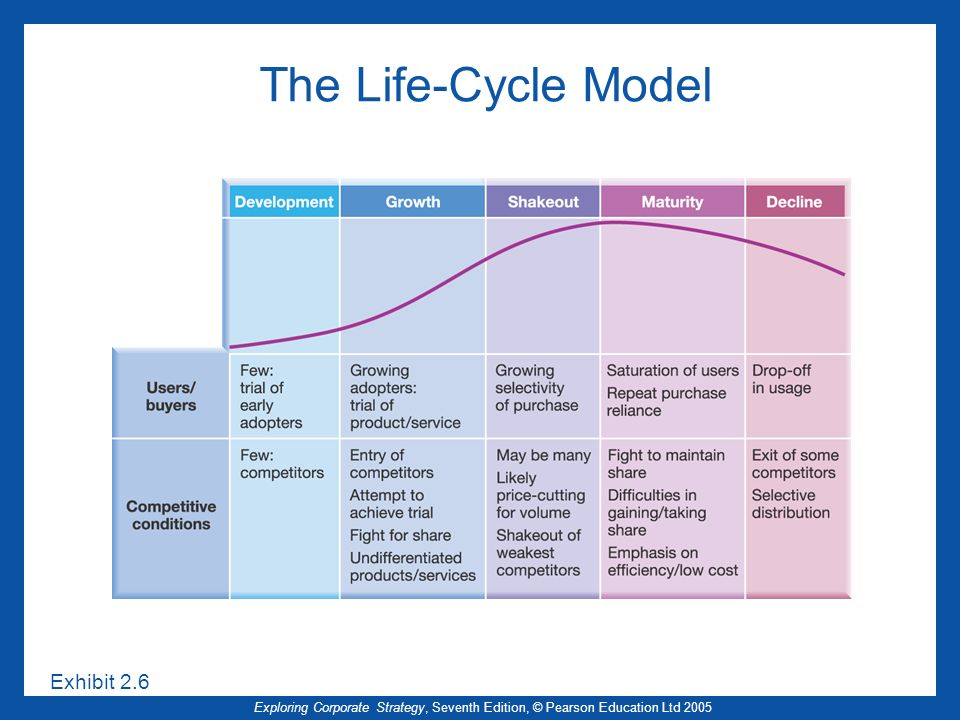 The Life-Cycle Model Exhibit 2.6