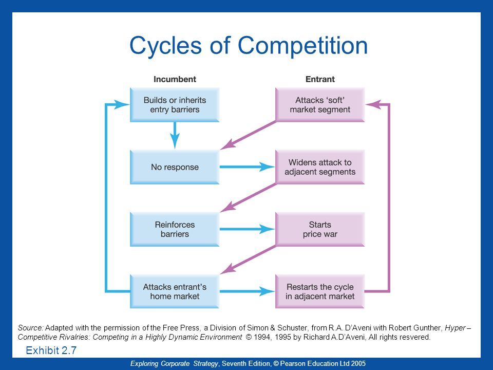 Cycles of Competition Exhibit 2.7 Editable version