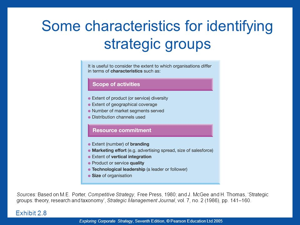 Some characteristics for identifying strategic groups