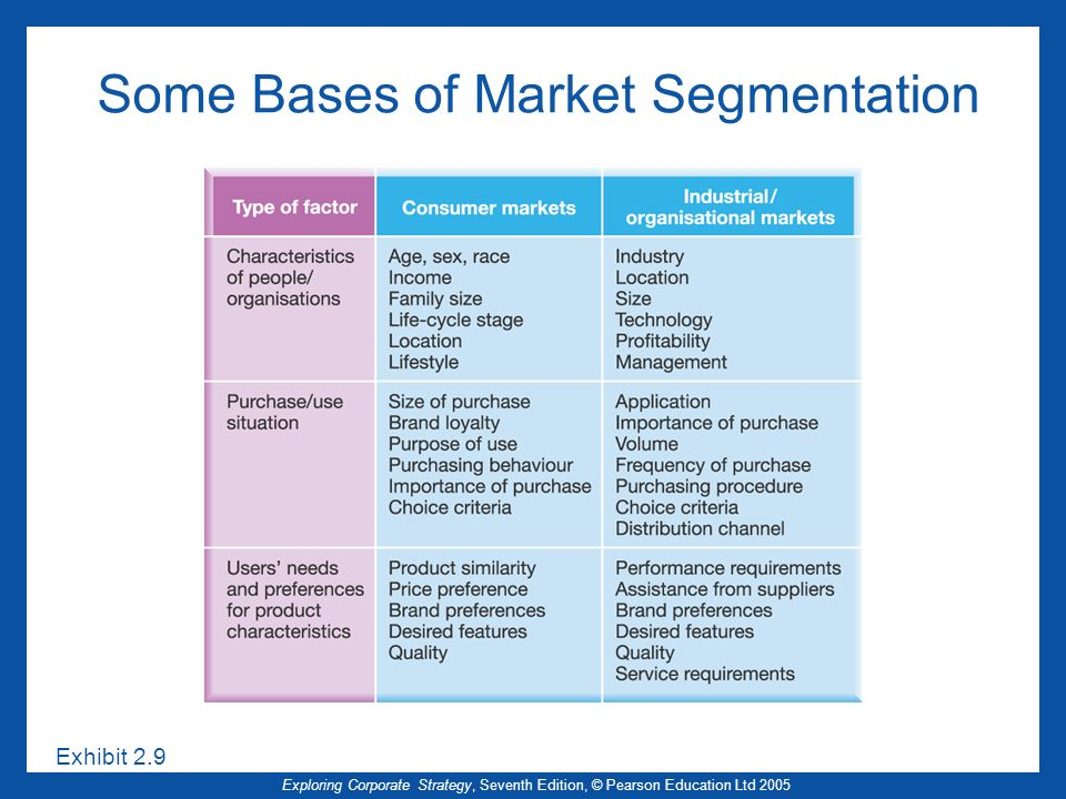Some Bases of Market Segmentation