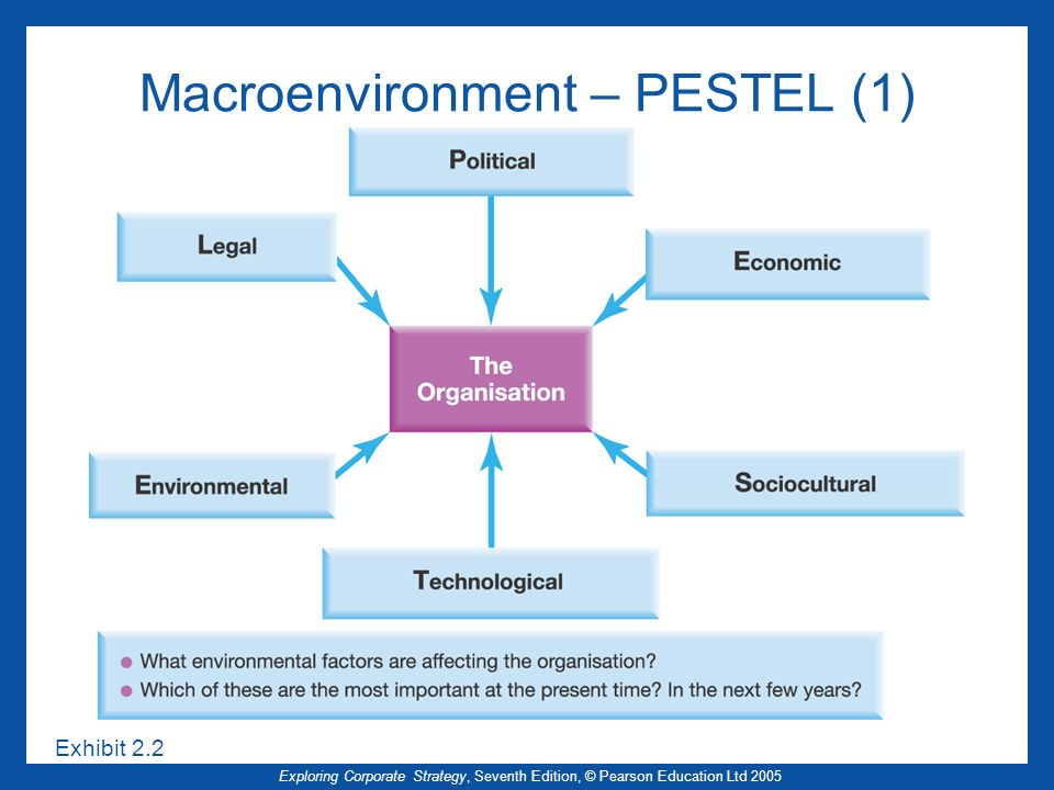 Macroenvironment – PESTEL (1)