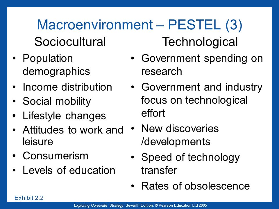 Macroenvironment – PESTEL (3)