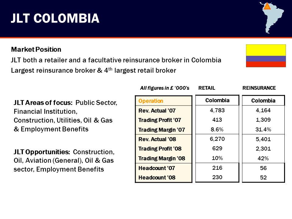 JLT Reinsurance Brokers Limited
