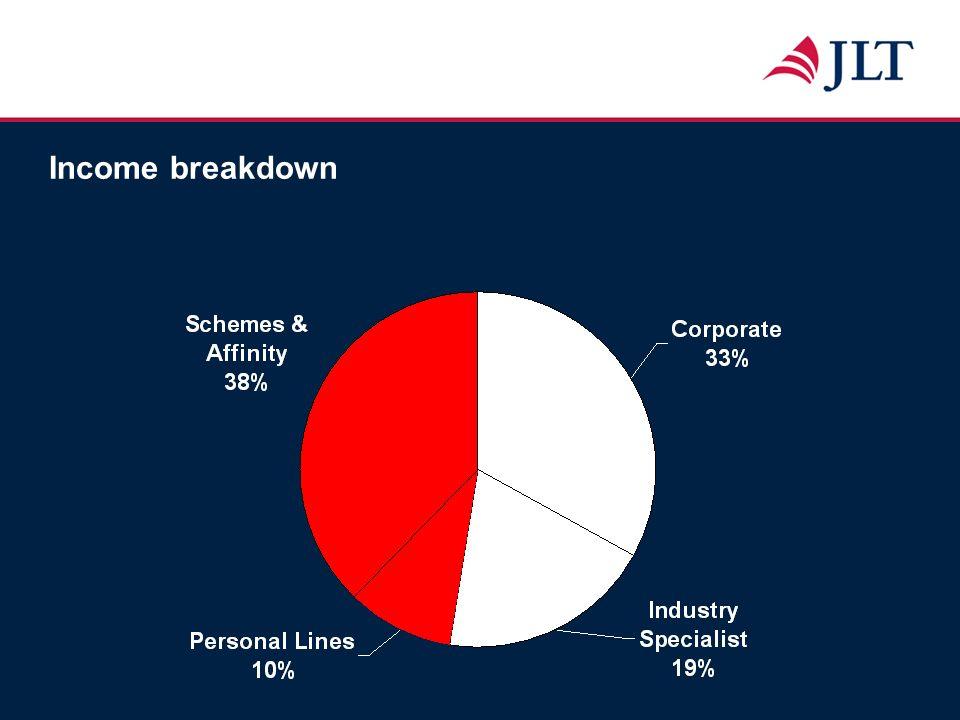 JLT Aerospace Clients