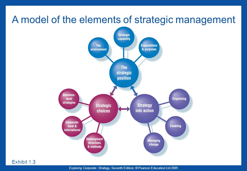 A model of the elements of strategic management