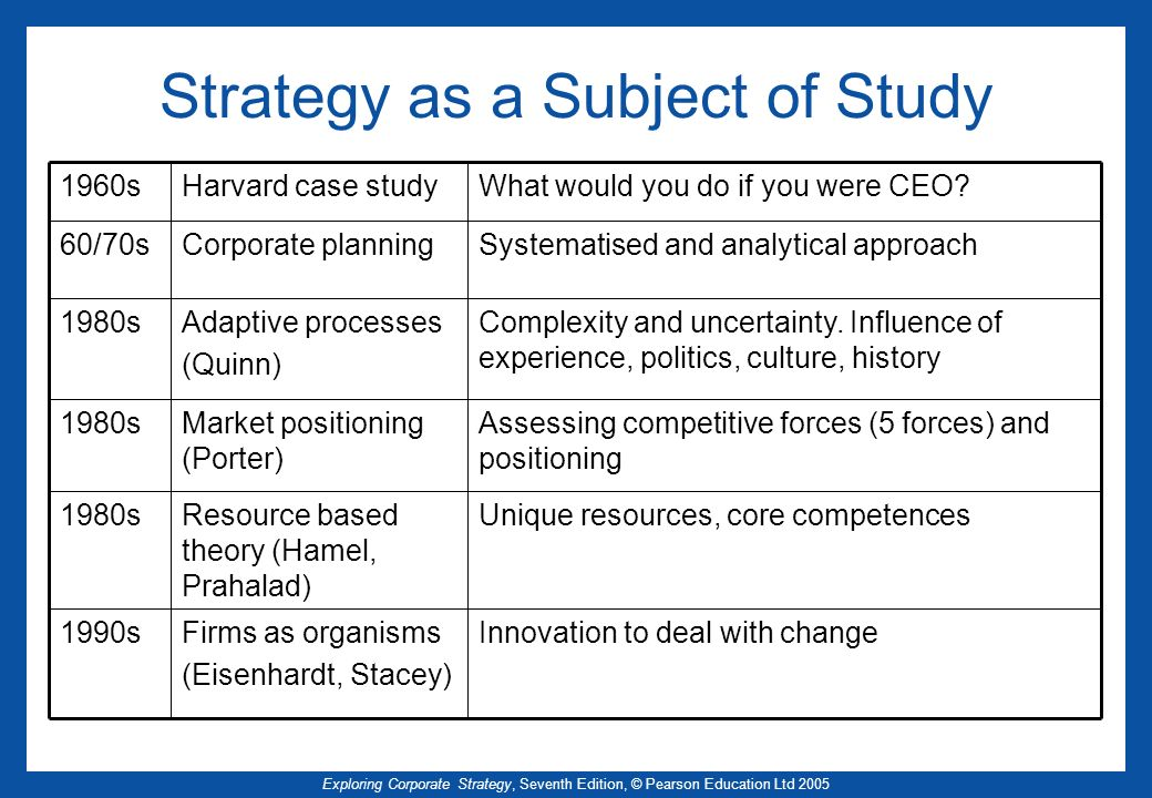 Strategy as a Subject of Study
