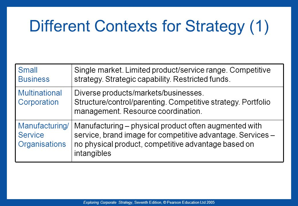 Different Contexts for Strategy (1)