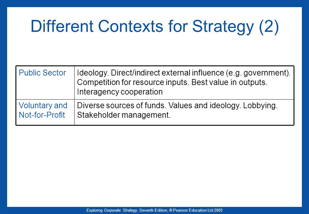 Different Contexts for Strategy (2)