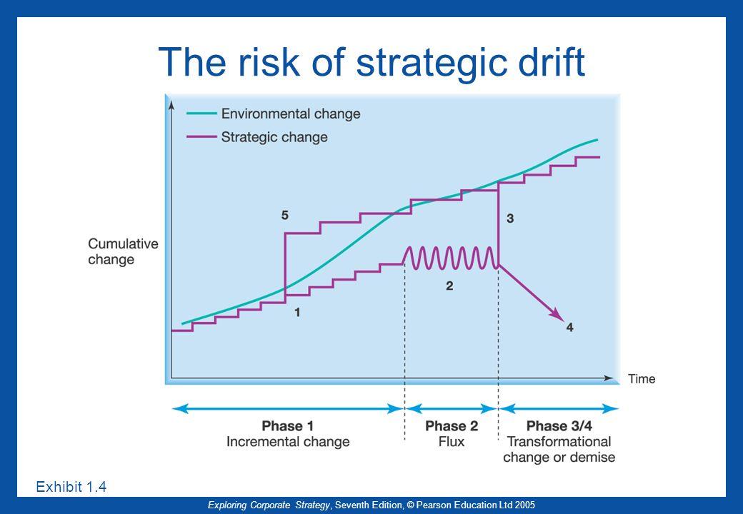 The risk of strategic drift