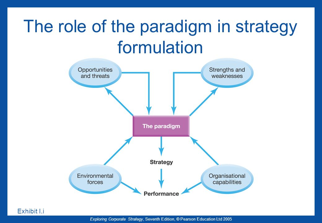The role of the paradigm in strategy formulation