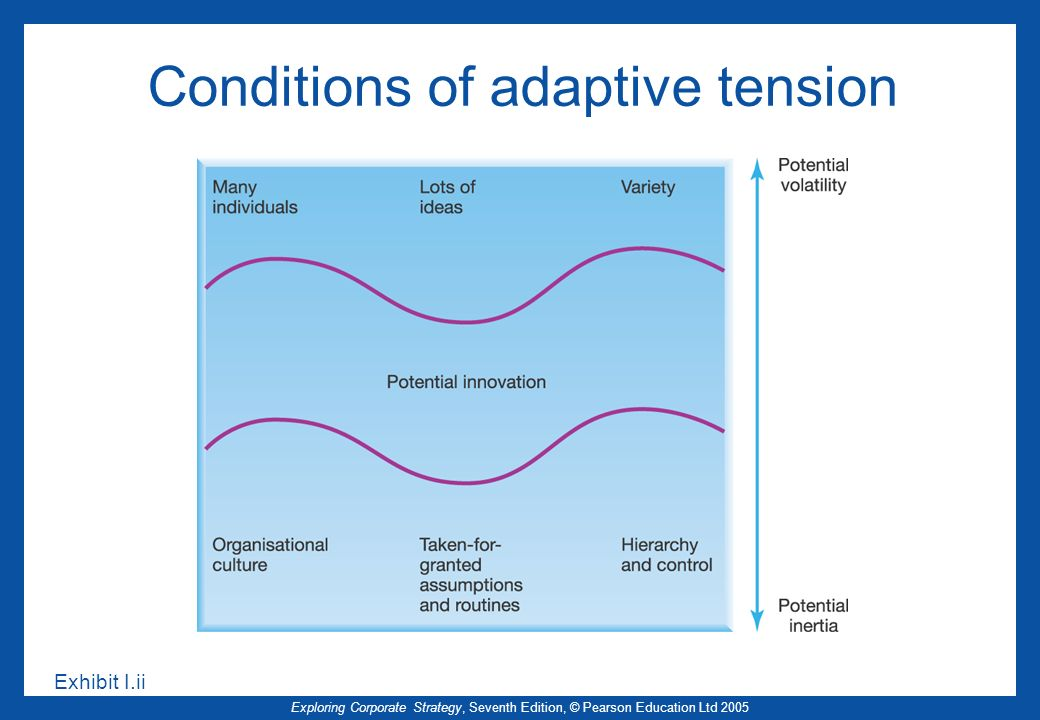 Conditions of adaptive tension