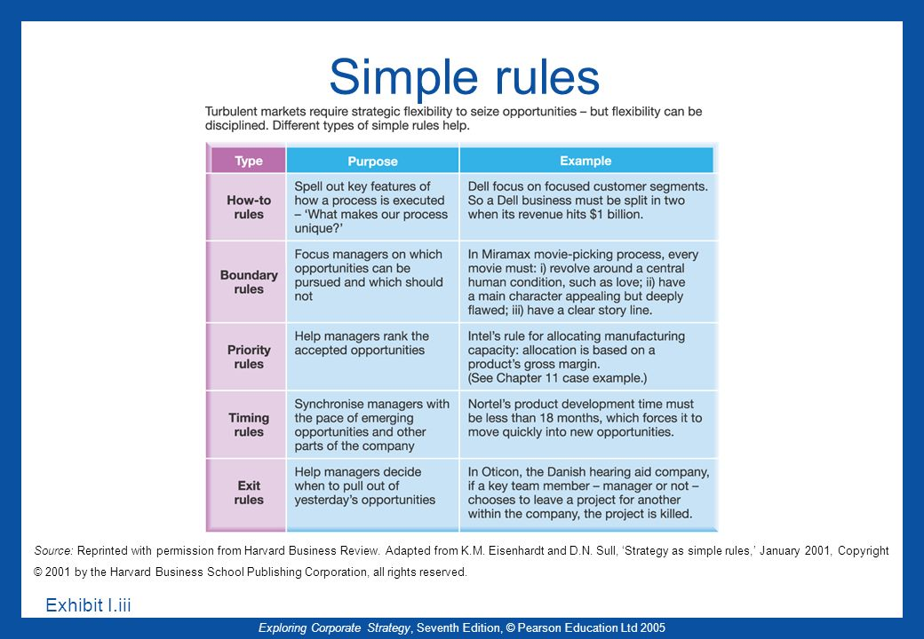 Simple rules Exhibit I.iii