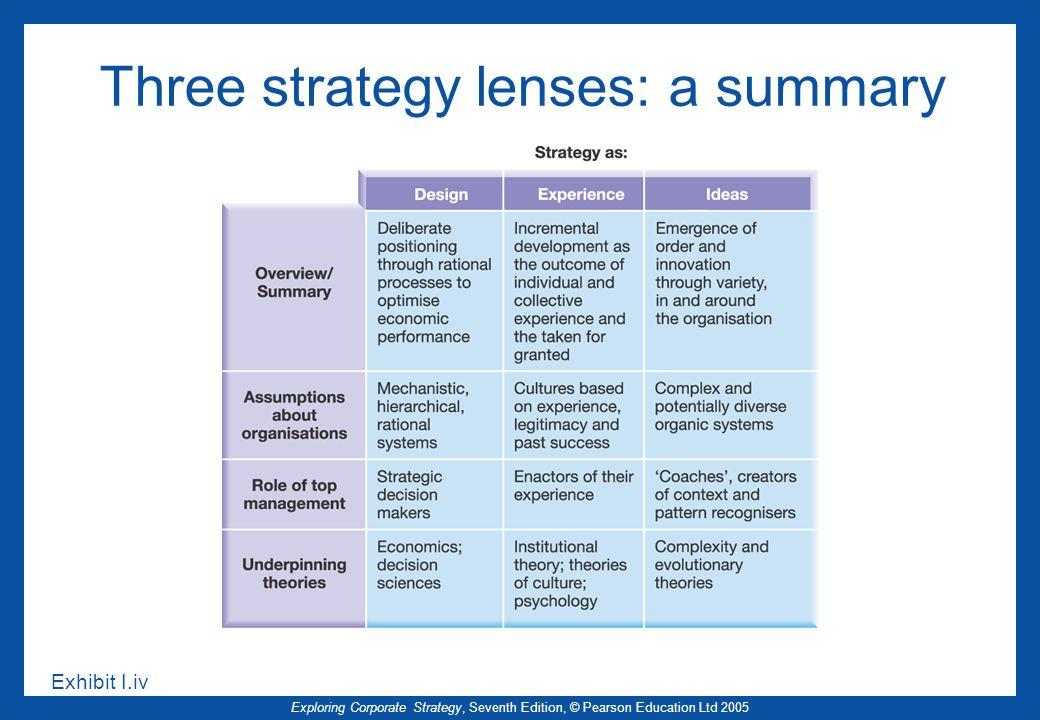 Three strategy lenses: a summary
